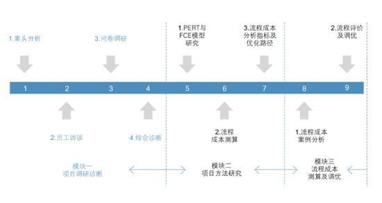 企业流程成本分析-惠州三人行劳务派遣公司